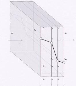 gradient temperatura prin perete pentru izolatii termice